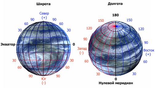 форма и размеры земли