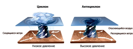 Циклон и антициклон